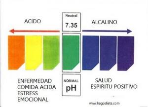 Ph-Dieta-alcalina-300x217